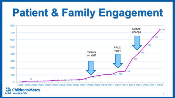 Patient and Family Engagement graph